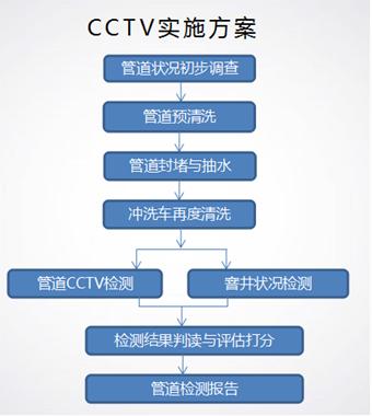 黄浦cctv管道检测